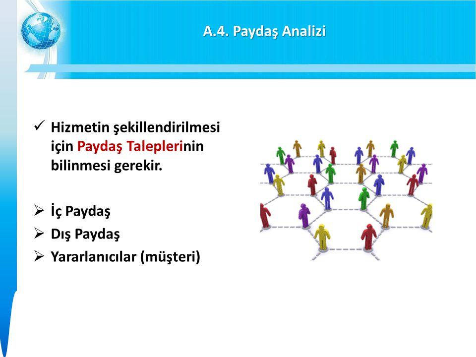 A.4.Paydaş Analizi Hizmetin şekillendirilmesi için Paydaş Taleplerinin bilinmesi gerekir.