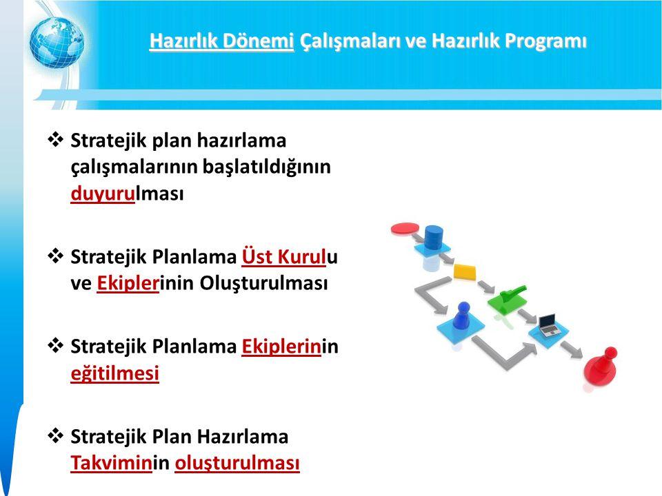  Stratejik plan hazırlama çalışmalarının başlatıldığının duyurulması  Stratejik Planlama Üst Kurulu ve Ekiplerinin Oluşturulması  Stratejik Planlama Ekiplerinin eğitilmesi  Stratejik Plan Hazırlama Takviminin oluşturulması