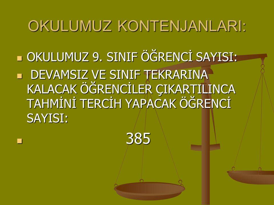 OKULUMUZ KONTENJANLARI: OKULUMUZ 9. SINIF ÖĞRENCİ SAYISI: OKULUMUZ 9. SINIF ÖĞRENCİ SAYISI: DEVAMSIZ VE SINIF TEKRARINA KALACAK ÖĞRENCİLER ÇIKARTILINC