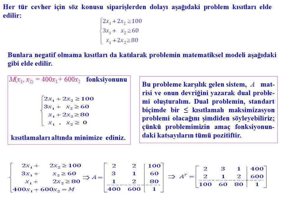 Her tür cevher için söz konusu siparişlerden dolayı aşağıdaki problem kısıtları elde edilir: Bunlara negatif olmama kısıtları da katılarak problemin matematiksel modeli aşağıdaki gibi elde edilir.