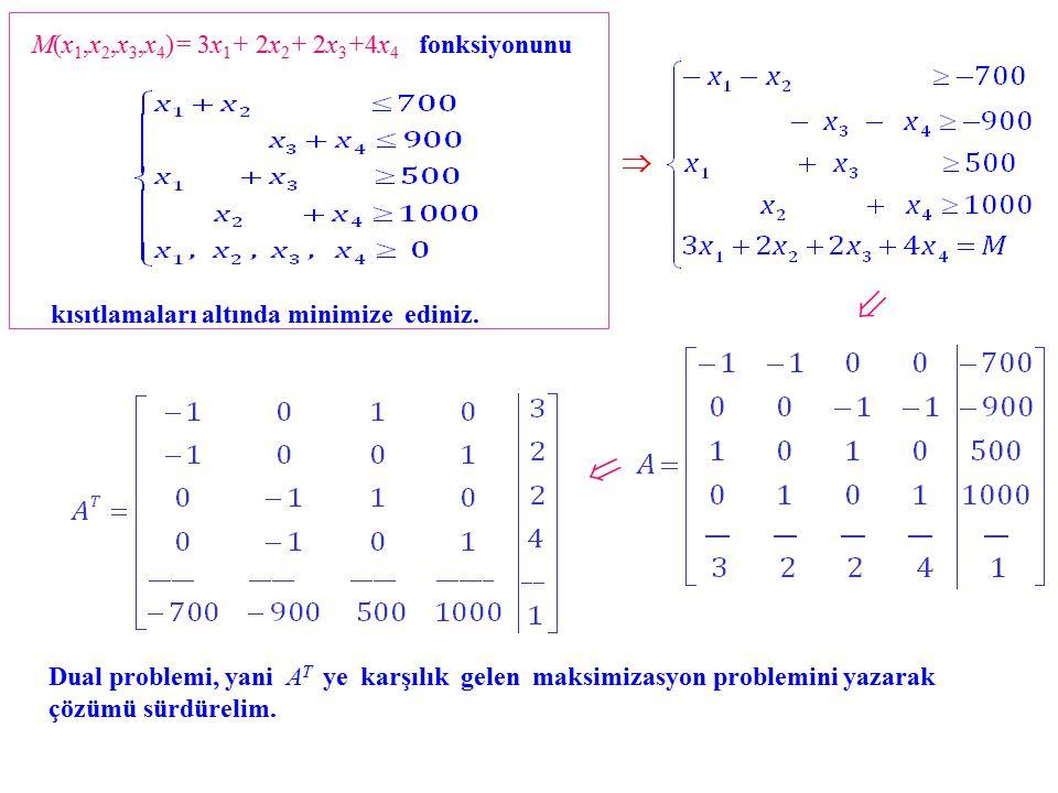    Dual problemi, yani A T ye karşılık gelen maksimizasyon problemini yazarak çözümü sürdürelim.
