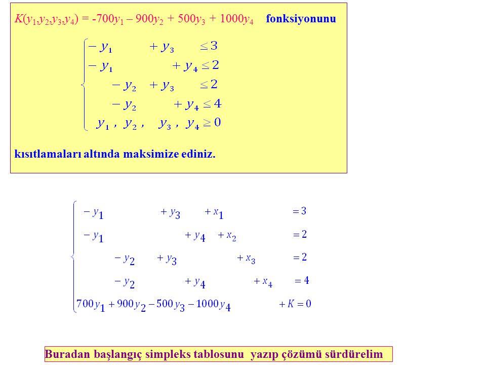 Buradan başlangıç simpleks tablosunu yazıp çözümü sürdürelim K(y 1,y 2,y 3,y 4 ) = -700y 1 – 900y 2 + 500y 3 + 1000y 4 fonksiyonunu kısıtlamaları altında maksimize ediniz.