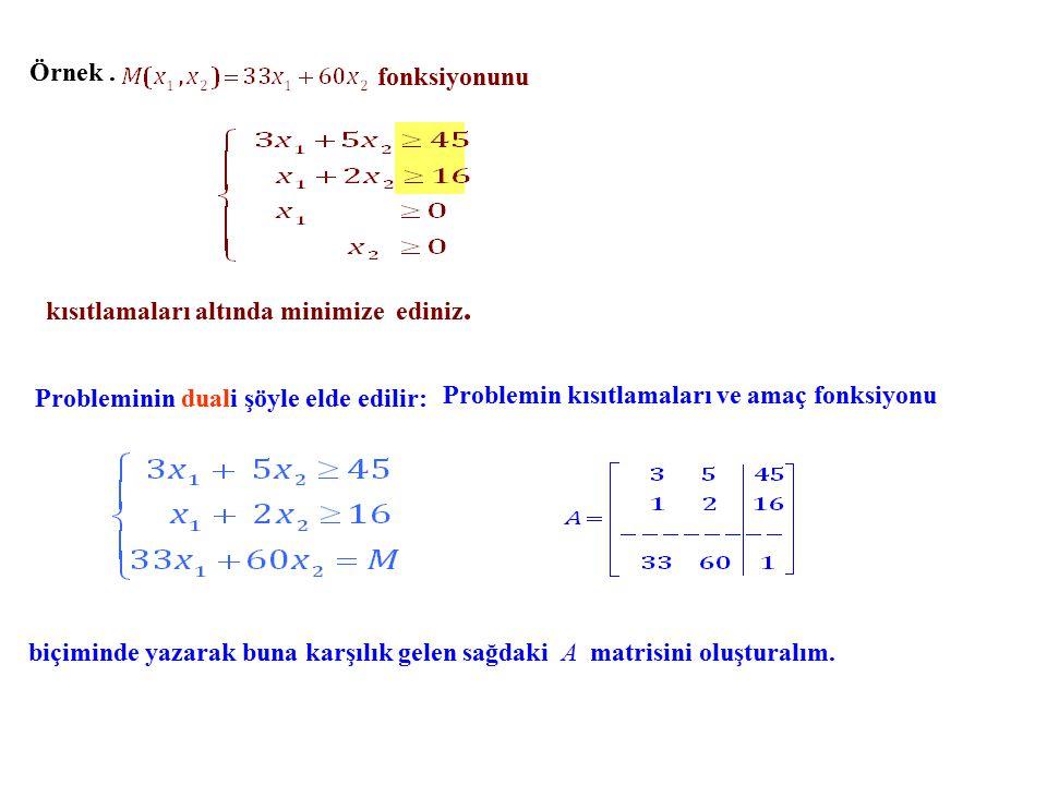 Örnek.fonksiyonunu kısıtlamaları altında minimize ediniz.