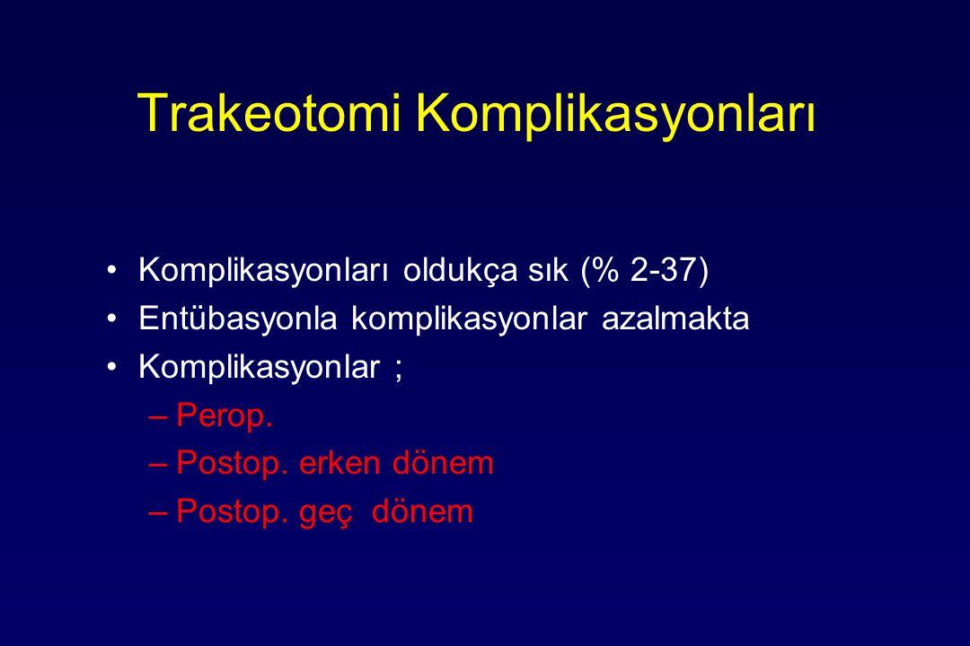 Trakeotomi Komplikasyonları Komplikasyonları oldukça sık (% 2-37) Entübasyonla komplikasyonlar azalmakta Komplikasyonlar ; –Perop. –Postop. erken döne