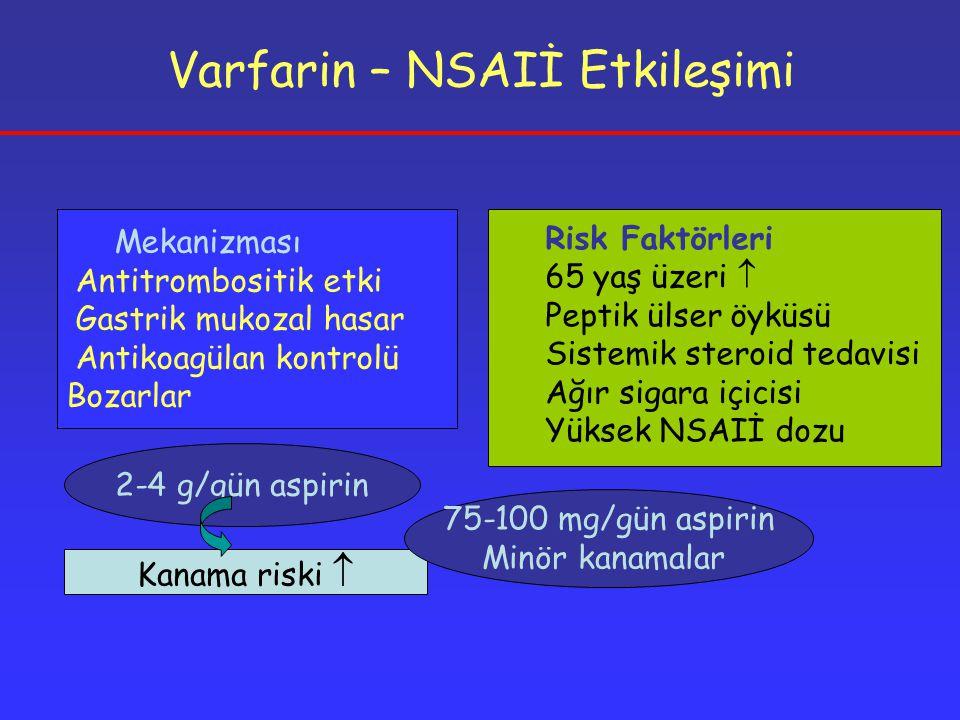 Varfarin – NSAIİ Etkileşimi Mekanizması Antitrombositik etki Gastrik mukozal hasar Antikoagülan kontrolü Bozarlar 2-4 g/gün aspirin Kanama riski  75-100 mg/gün aspirin Minör kanamalar Risk Faktörleri 65 yaş üzeri  Peptik ülser öyküsü Sistemik steroid tedavisi Ağır sigara içicisi Yüksek NSAIİ dozu