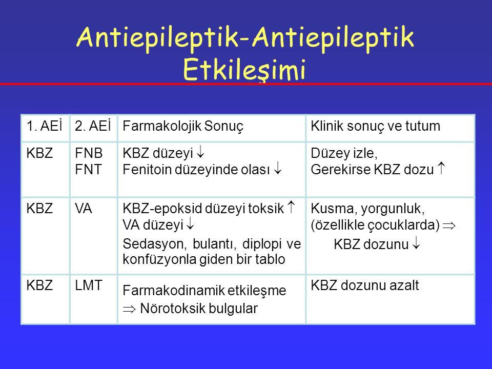 Antiepileptik-Antiepileptik Etkileşimi 1.AEİ2.