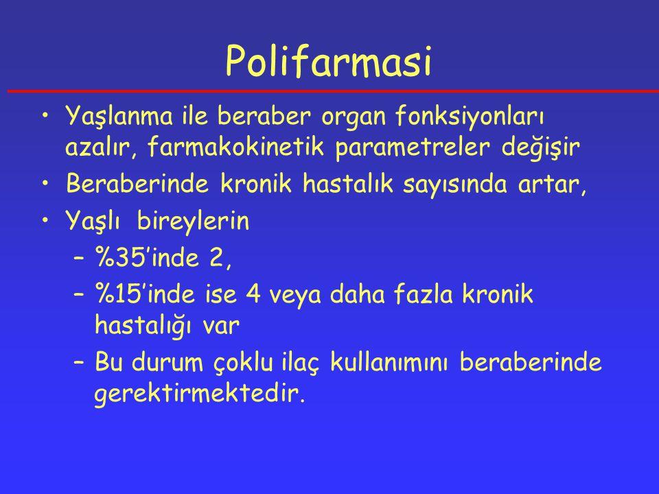 Polifarmasi Kutsal ve arkadaşları; 1433 yaşlı taradıkları çalışmada katılanların %38,2'si dört veya daha fazla ilaç kullandığını ifade etmiştir.