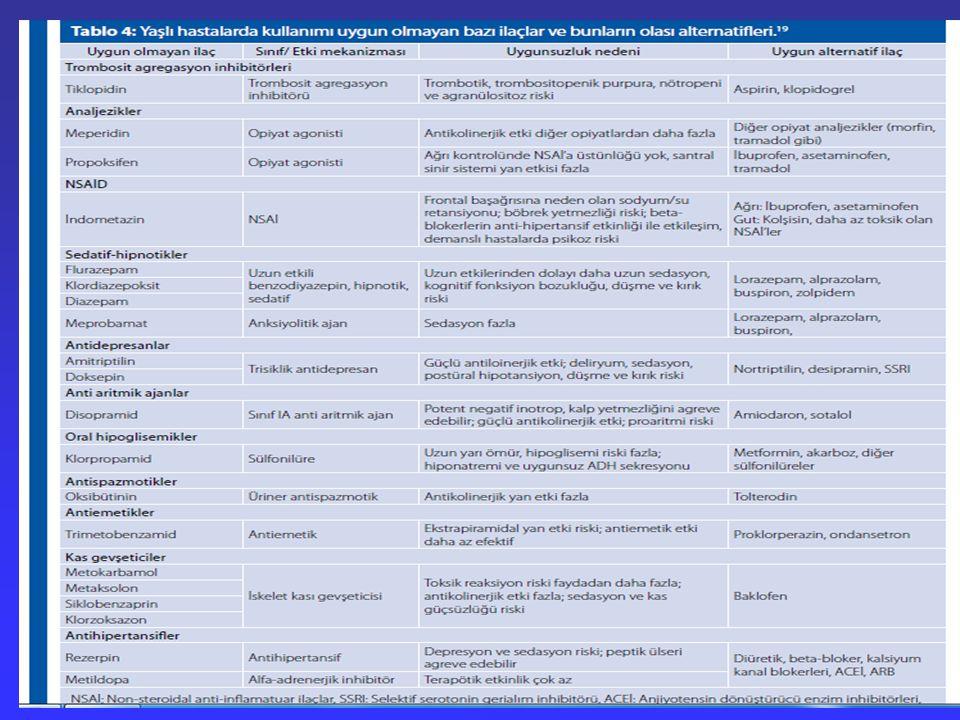 Polifarmasi Uygunsuz ilaç Kullanımı –Portekizde %18 –İtalyada %25 –ABD hasta başına 1 adet