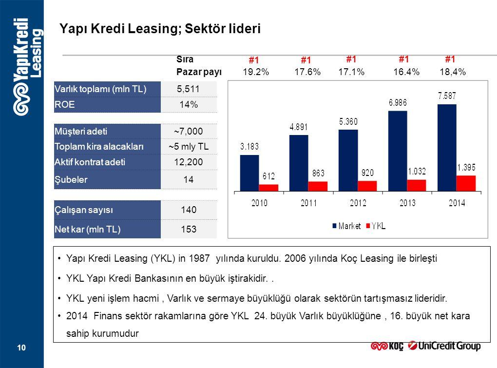 Yapı Kredi Leasing; Sektör lideri 10 Yapı Kredi Leasing (YKL) in 1987 yılında kuruldu. 2006 yılında Koç Leasing ile birleşti YKL Yapı Kredi Bankasının
