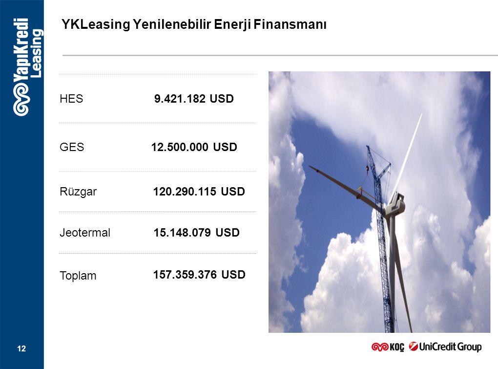 12 HES 9.421.182 USD GES 12.500.000 USD Rüzgar 120.290.115 USD Jeotermal 15.148.079 USD Toplam 157.359.376 USD YKLeasing Yenilenebilir Enerji Finansma