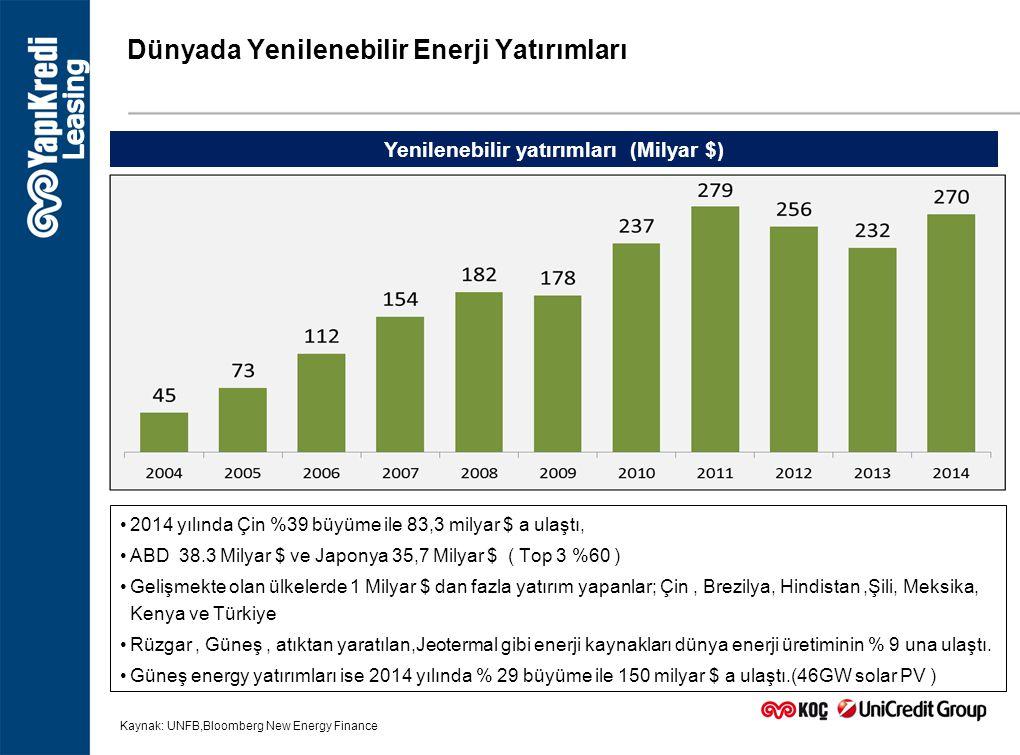 Dünyada Yenilenebilir Enerji Yatırımları 2014 yılında Çin %39 büyüme ile 83,3 milyar $ a ulaştı, ABD 38.3 Milyar $ ve Japonya 35,7 Milyar $ ( Top 3 %6