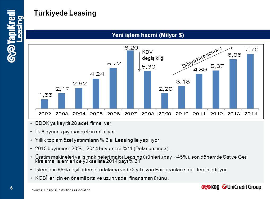 Türkiyede Leasing 6 Source: Financial Institutions Association BDDK ya kayıtlı 28 adet firma var İlk 6 oyuncu piyasada etkin rol alıyor. Yıllık toplam
