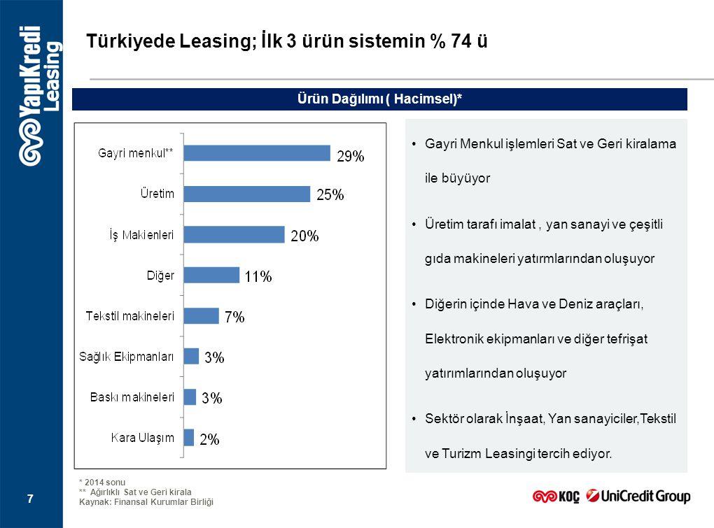 7 Türkiyede Leasing; İlk 3 ürün sistemin % 74 ü * 2014 sonu ** Ağırlıklı Sat ve Geri kirala Kaynak: Finansal Kurumlar Birliği Ürün Dağılımı ( Hacimsel