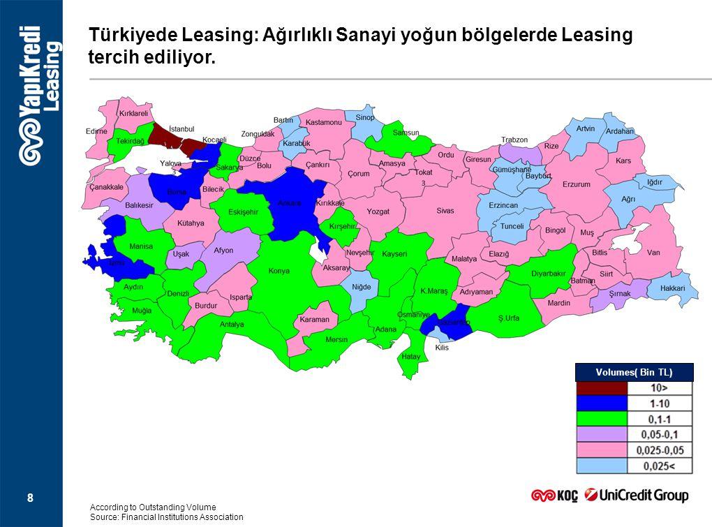 8 Türkiyede Leasing: Ağırlıklı Sanayi yoğun bölgelerde Leasing tercih ediliyor. According to Outstanding Volume Source: Financial Institutions Associa