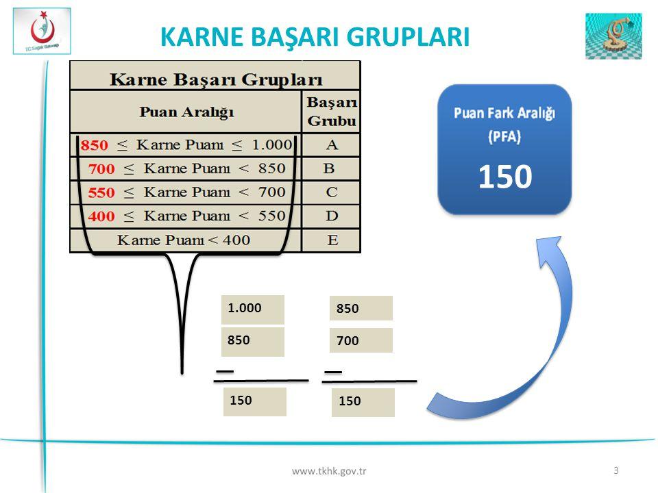 3 150 KARNE BAŞARI GRUPLARI 850 700 150 1.000 850 150