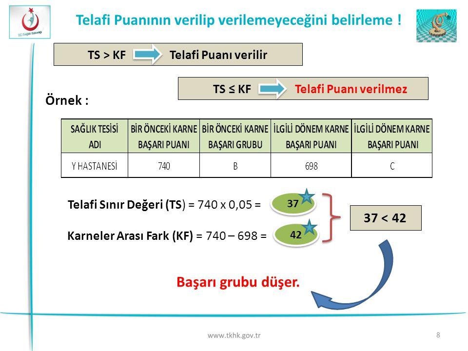 8 Telafi Puanının verilip verilemeyeceğini belirleme ! TS ≤ KF Telafi Puanı verilmezTS > KF Telafi Puanı verilir Örnek : Telafi Sınır Değeri (TS) = 74