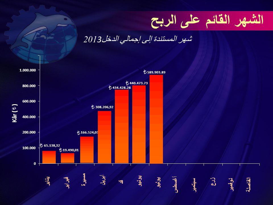 65.138,32 2013 شهر المستندة إلى إجمالي الدخل يناير فبراير مسيرة أبريل قد يونيو يوليو أغسطس سبتمبر زرع نوفمبر الفاصلة الشهر القائم على الربح 0 100.000