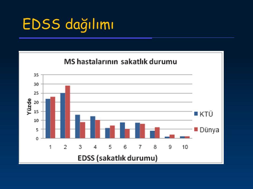 EDSS dağılımı