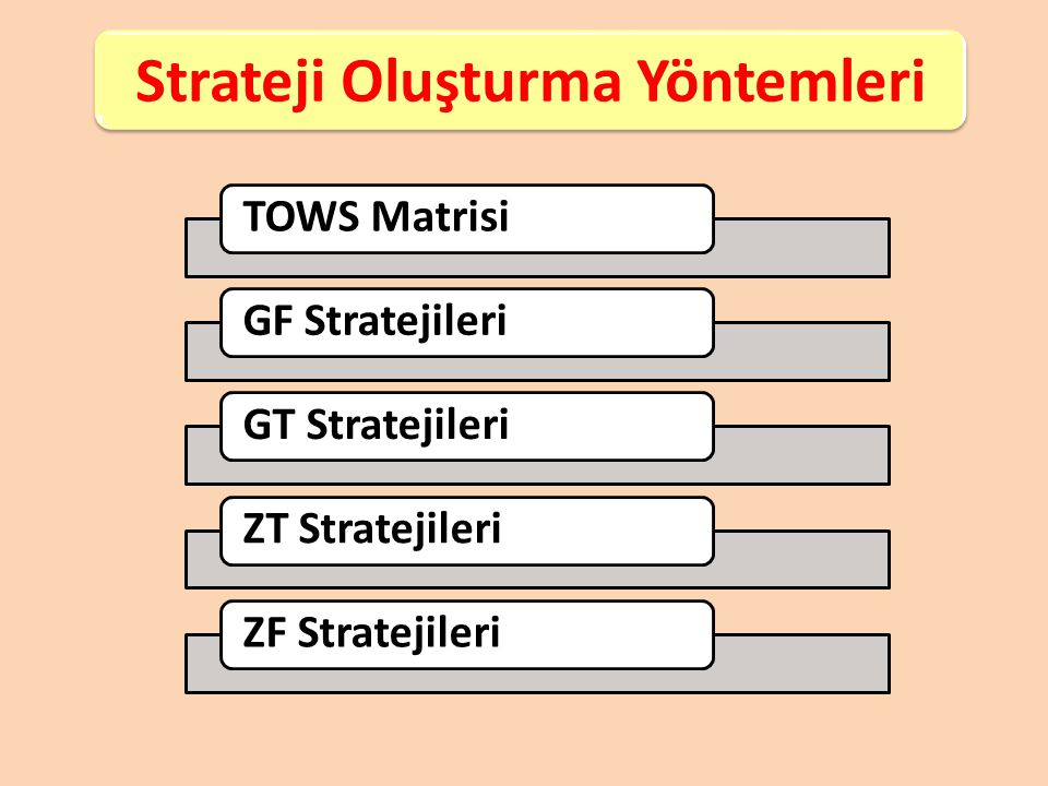 İÇ FAKTÖRLER VE DIŞ FAKTÖRLER GÜÇLÜ YÖNLERZAYIF YÖNLER FIRSATLAR G-F Stratejileri Kurumun güçlü taraflarını destekleyen fırsatları belirlemek ve değerlendirmek için geliştirilen stratejilerdir.