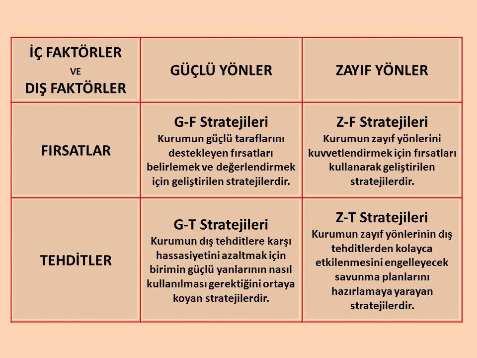 G-F Stratejileri Kurumun güçlü taraflarını destekleyen fırsatları belirlemek ve değerlendirmek için geliştirilen stratejilerdir.
