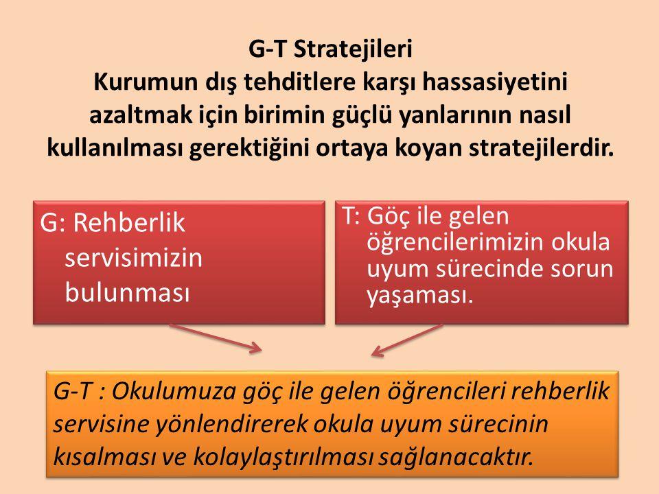 G-T Stratejileri Kurumun dış tehditlere karşı hassasiyetini azaltmak için birimin güçlü yanlarının nasıl kullanılması gerektiğini ortaya koyan stratej
