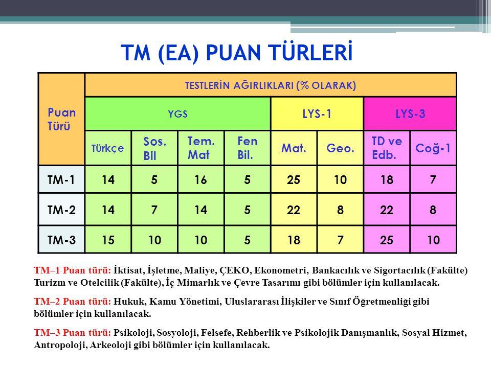 TM (EA) PUAN TÜRLERİ Puan Türü TESTLERİN AĞIRLIKLARI (% OLARAK) YGS LYS-1LYS-3 Türkçe Sos. Bil Tem. Mat Fen Bil. Mat.Geo. TD ve Edb. Coğ-1 TM-11451652
