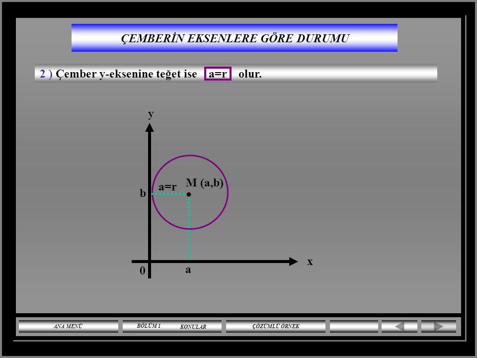 ÇEMBERİN EKSENLERE GÖRE DURUMU 1 ) Çember x-eksenine teğet ise b=r olur.. M (a,b) b=r a x b y 0 ANA MENÜ ÇÖZÜMLÜ ÖRNEK BÖLÜM 1 KONULAR
