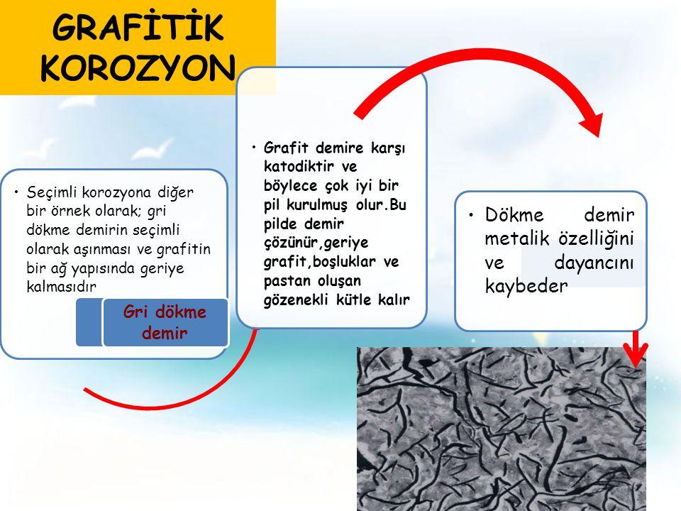 GRAFİTİK KOROZYON Seçimli korozyona diğer bir örnek olarak; gri dökme demirin seçimli olarak aşınması ve grafitin bir ağ yapısında geriye kalmasıdır Grafit demire karşı katodiktir ve böylece çok iyi bir pil kurulmuş olur.Bu pilde demir çözünür,geriye grafit,boşluklar ve pastan oluşan gözenekli kütle kalır Dökme demir metalik özelliğini ve dayancını kaybeder Gri dökme demir
