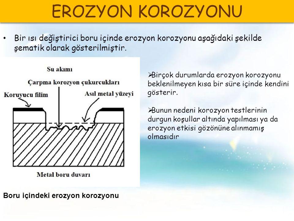 EROZYON KOROZYONU Bir ısı değiştirici boru içinde erozyon korozyonu aşağıdaki şekilde şematik olarak gösterilmiştir.