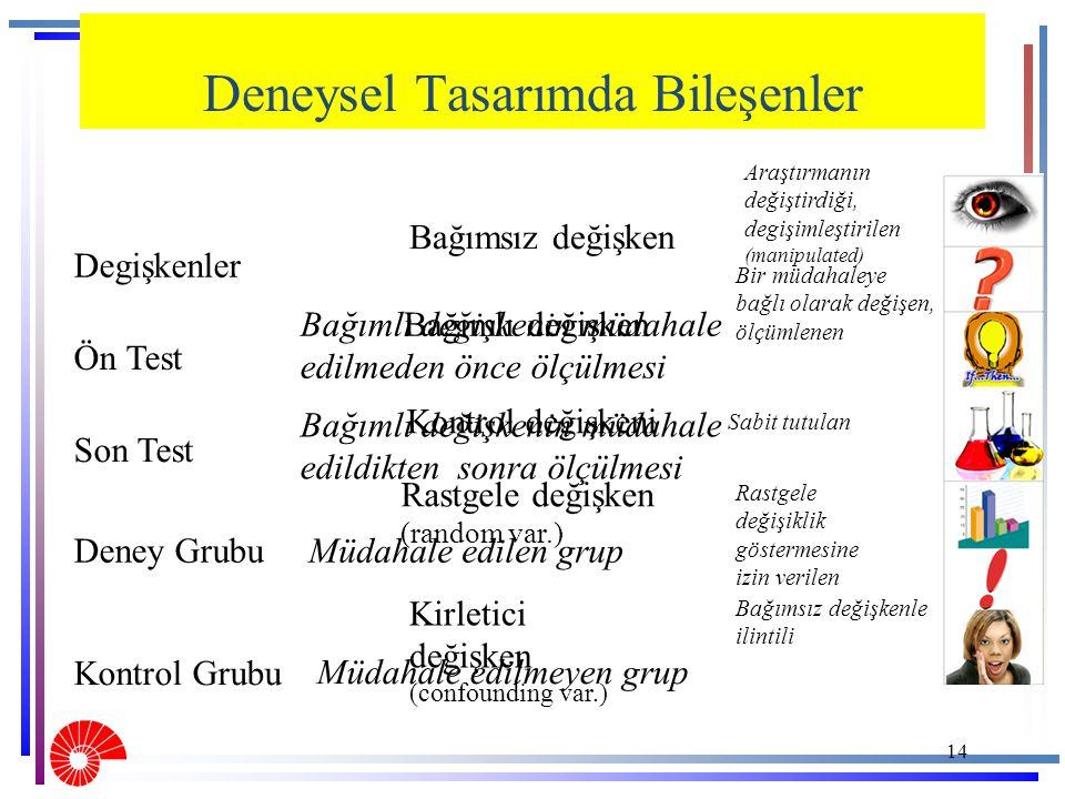 14 Degişkenler Ön Test Son Test Deney Grubu Kontrol Grubu Bağımsız değişken Araştırmanın değiştirdiği, degişimleştirilen (manipulated) Bir müdahaleye