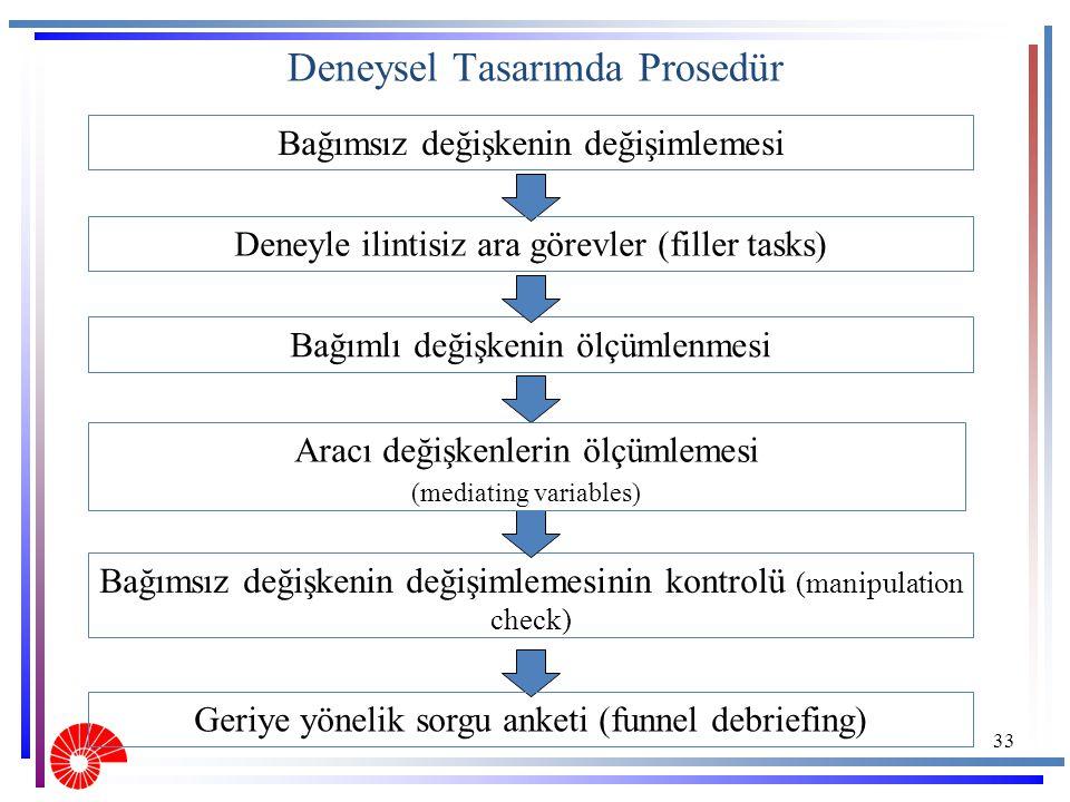 Deneysel Tasarımda Prosedür Bağımsız değişkenin değişimlemesi 33 Bağımlı değişkenin ölçümlenmesi Bağımsız değişkenin değişimlemesinin kontrolü (manipu