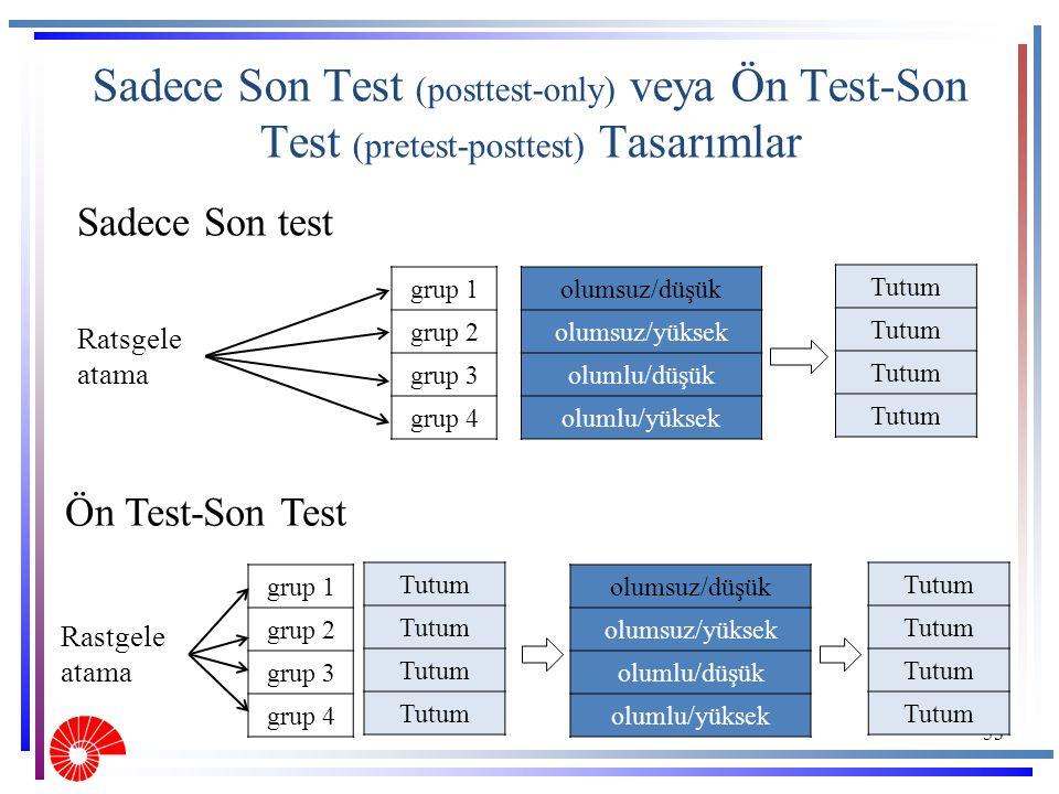 Sadece Son Test (posttest-only) veya Ön Test-Son Test (pretest-posttest) Tasarımlar 53 grup 1 grup 2 grup 3 grup 4 Ratsgele atama olumsuz/düşük olumsu