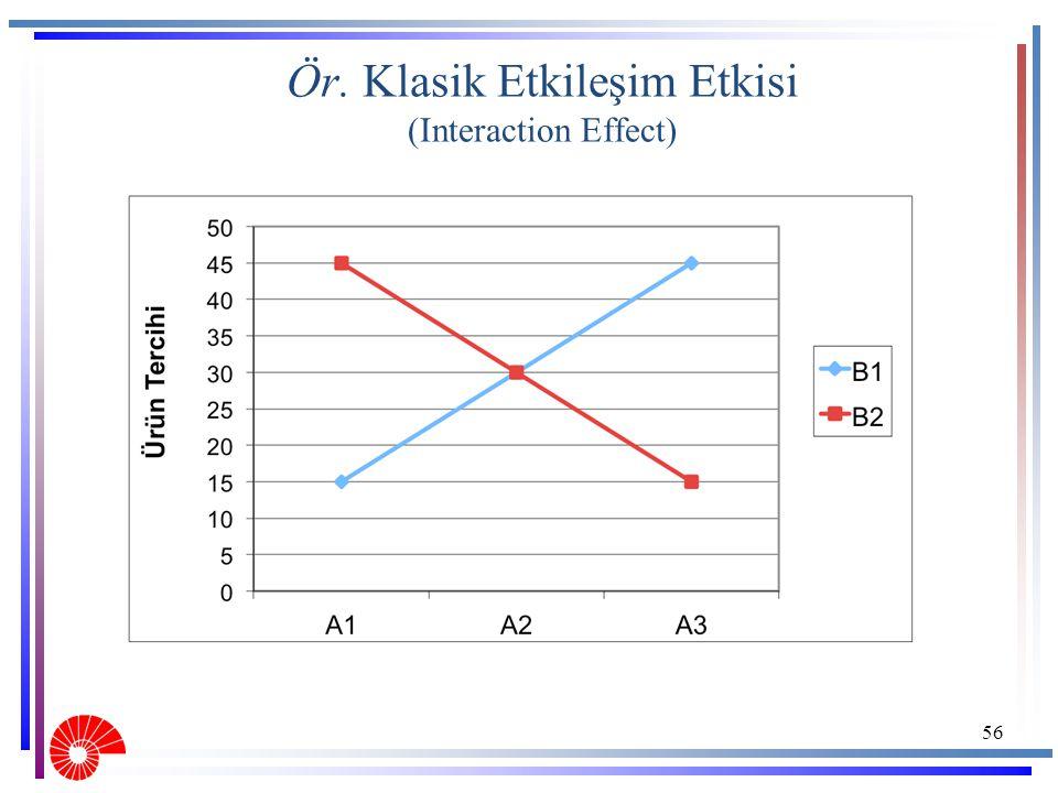 Ör. Klasik Etkileşim Etkisi (Interaction Effect) 56