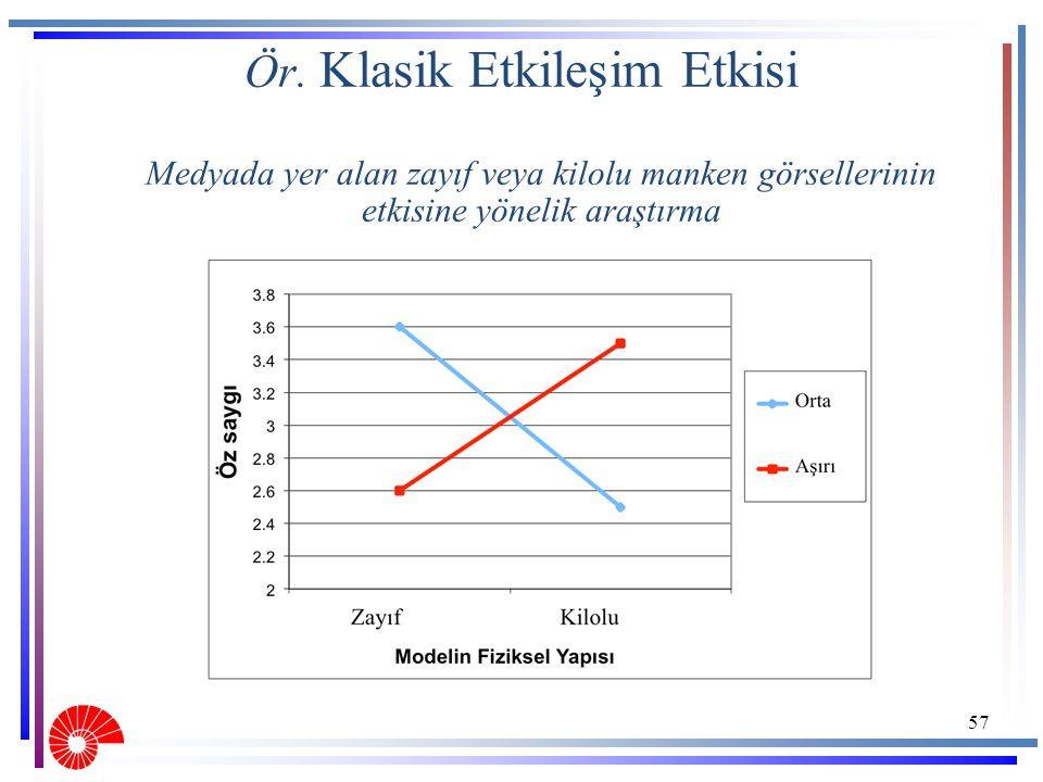 Ör. Klasik Etkileşim Etkisi Medyada yer alan zayıf veya kilolu manken görsellerinin etkisine yönelik araştırma 57