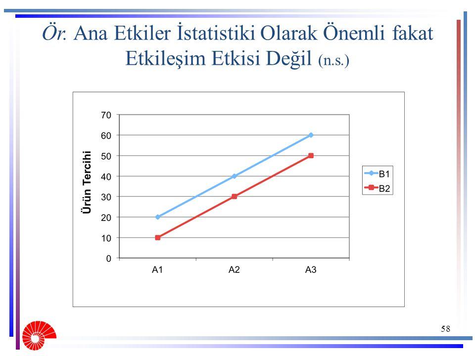 58 Ör. Ana Etkiler İstatistiki Olarak Önemli fakat Etkileşim Etkisi Değil (n.s.)
