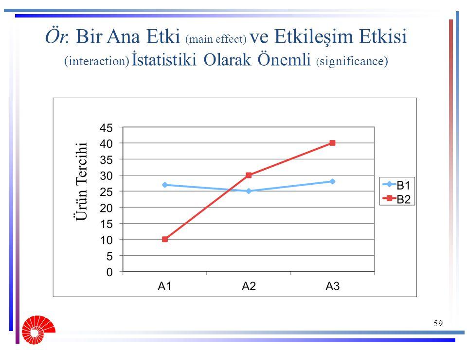 59 Ör. Bir Ana Etki (main effect) ve Etkileşim Etkisi (interaction) İstatistiki Olarak Önemli ( significance)