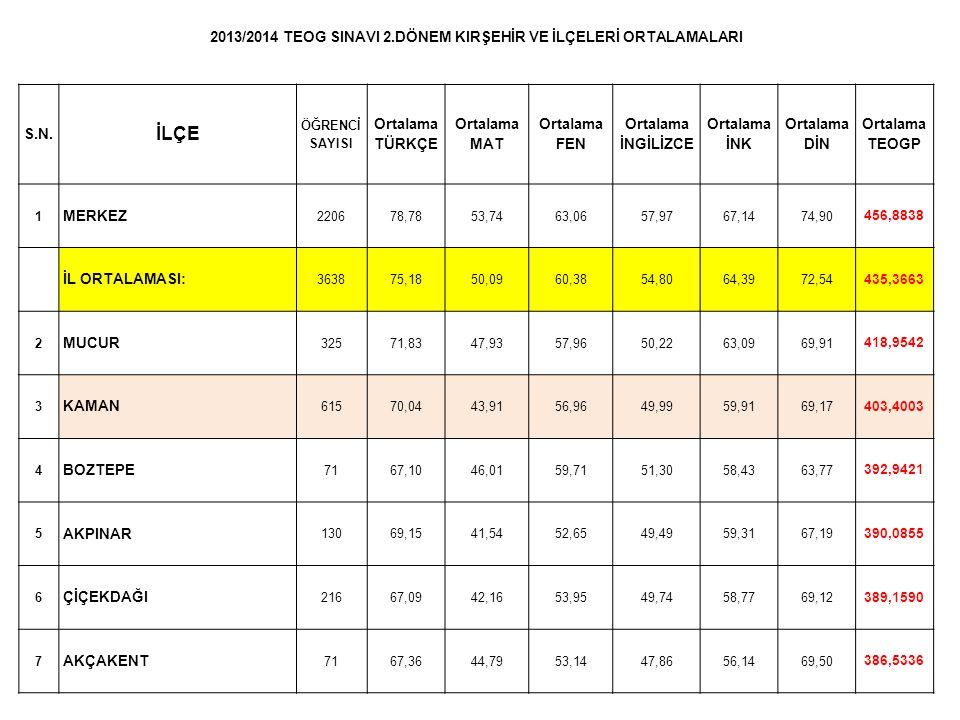 2013/2014 TEOGS Sınavı Sonucuna Göre Kaman Eğitim Bölgesinde Bulunan Ortaöğretim Okullarının 9.
