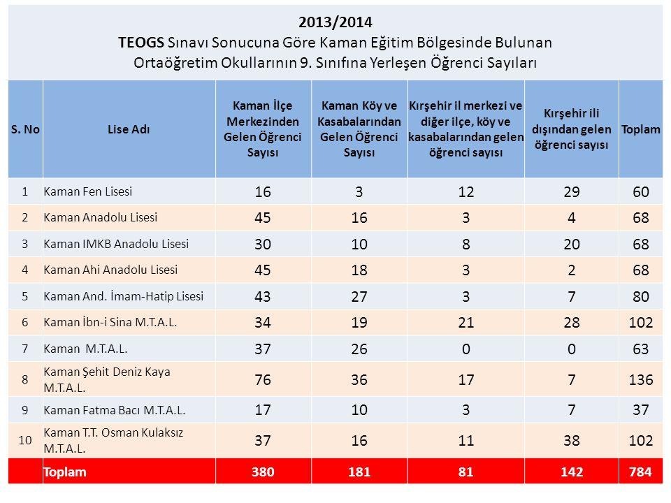 2013/2014 TEOGS Sınavı Sonucuna Göre Kaman Eğitim Bölgesinde Bulunan Ortaöğretim Okullarının 9. Sınıfına Yerleşen Öğrenci Sayıları S. NoLise Adı Kaman