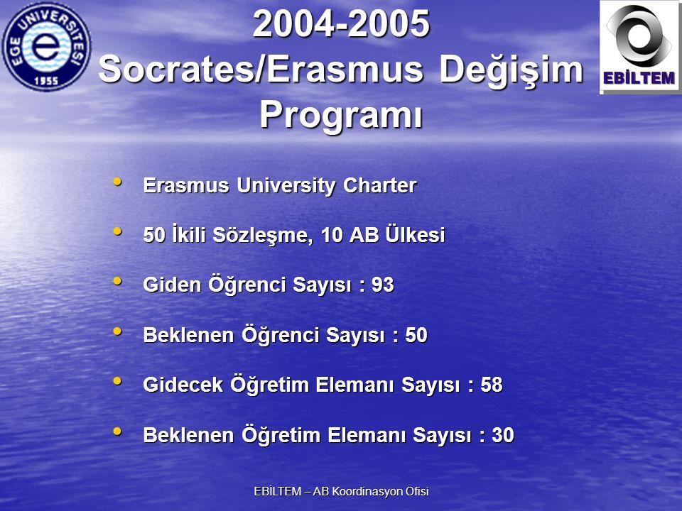 EBİLTEM – AB Koordinasyon Ofisi 2004-2005 Socrates/Erasmus Değişim Programı Erasmus University Charter Erasmus University Charter 50 İkili Sözleşme, 10 AB Ülkesi 50 İkili Sözleşme, 10 AB Ülkesi Giden Öğrenci Sayısı : 93 Giden Öğrenci Sayısı : 93 Beklenen Öğrenci Sayısı : 50 Beklenen Öğrenci Sayısı : 50 Gidecek Öğretim Elemanı Sayısı : 58 Gidecek Öğretim Elemanı Sayısı : 58 Beklenen Öğretim Elemanı Sayısı : 30 Beklenen Öğretim Elemanı Sayısı : 30