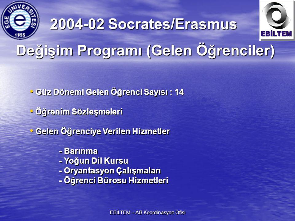 EBİLTEM – AB Koordinasyon Ofisi Güz Dönemi Gelen Öğrenci Sayısı : 14 Güz Dönemi Gelen Öğrenci Sayısı : 14 Öğrenim Sözleşmeleri Öğrenim Sözleşmeleri Gelen Öğrenciye Verilen Hizmetler Gelen Öğrenciye Verilen Hizmetler - Barınma - Yoğun Dil Kursu - Oryantasyon Çalışmaları - Öğrenci Bürosu Hizmetleri 2004-02 Socrates/Erasmus Değişim Programı (Gelen Öğrenciler)