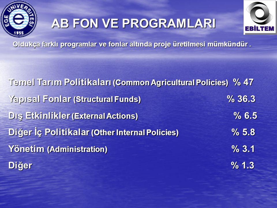 AB FON VE PROGRAMLARI Temel Tarım Politikaları (Common Agricultural Policies) % 47 Yapısal Fonlar (Structural Funds) % 36.3 Dış Etkinlikler (External Actions) % 6.5 Diğer İç Politikalar (Other Internal Policies) % 5.8 Yönetim (Administration) % 3.1 Diğer% 1.3 Diğer % 1.3 Oldukça farklı programlar ve fonlar altında proje üretilmesi mümkündür.