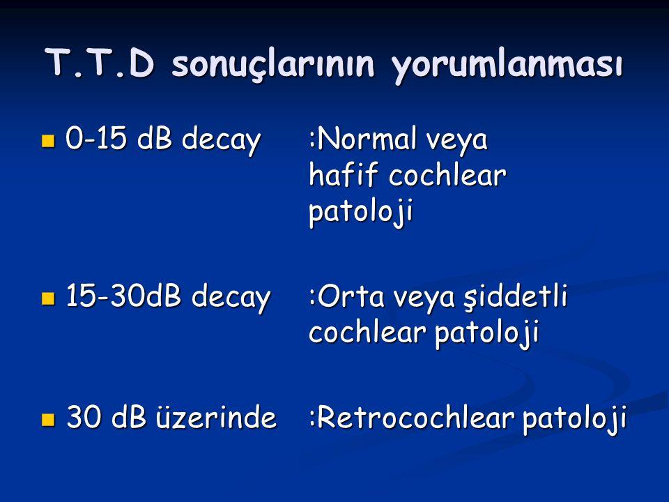T.T.D sonuçlarının yorumlanması 0-15 dB decay:Normal veya hafif cochlear patoloji 0-15 dB decay:Normal veya hafif cochlear patoloji 15-30dB decay:Orta