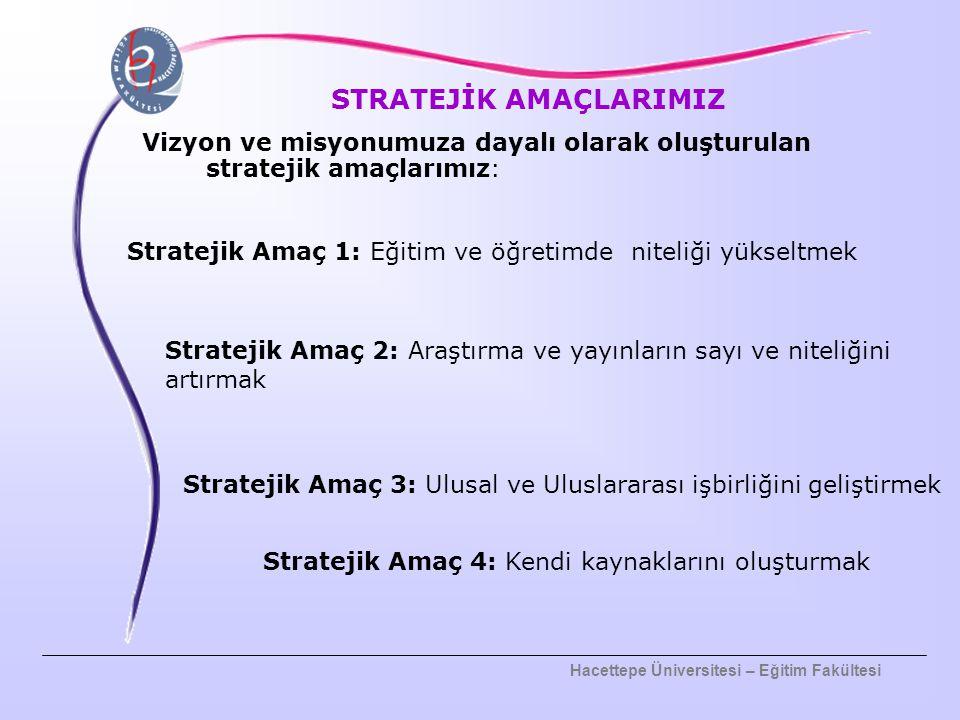 Hacettepe Üniversitesi – Eğitim Fakültesi STRATEJİK AMAÇLARIMIZ Vizyon ve misyonumuza dayalı olarak oluşturulan stratejik amaçlarımız: Stratejik Amaç 1: Eğitim ve öğretimde niteliği yükseltmek Stratejik Amaç 2: Araştırma ve yayınların sayı ve niteliğini artırmak Stratejik Amaç 3: Ulusal ve Uluslararası işbirliğini geliştirmek Stratejik Amaç 4: Kendi kaynaklarını oluşturmak