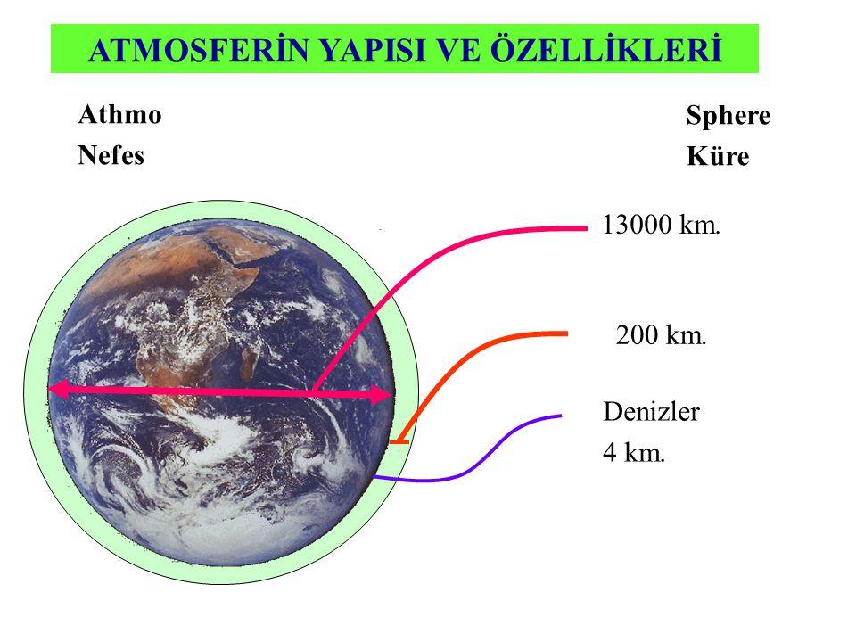 ATMOSFERİN YAPISI VE ÖZELLİKLERİ Athmo Nefes Sphere Küre 13000 km. 200 km. Denizler 4 km.