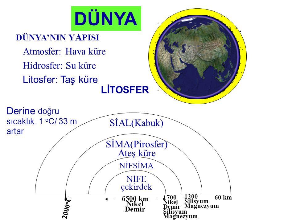 DÜNYA DÜNYA'NIN Y A PISI Atmosfer: Hava küre Hidrosfer: Su küre Litosfer: Taş küre LİTOSFER Derine doğru sıcaklık. 1 o C/ 33 m artar NİFE çekirdek NİF