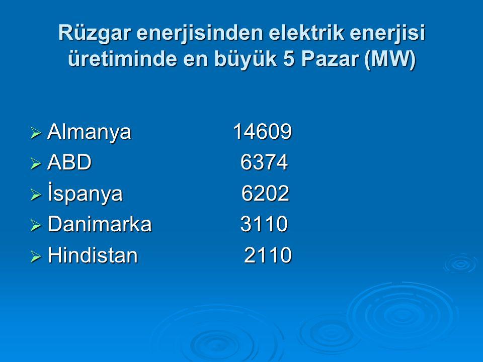 Rüzgar enerjisinden elektrik enerjisi üretiminde en büyük 5 Pazar (MW)  Almanya 14609  ABD 6374  İspanya 6202  Danimarka 3110  Hindistan 2110