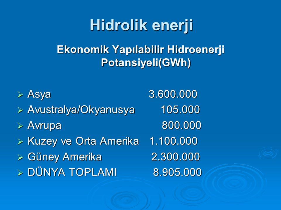 Hidrolik enerji Ekonomik Yapılabilir Hidroenerji Potansiyeli(GWh)  Asya 3.600.000  Avustralya/Okyanusya 105.000  Avrupa 800.000  Kuzey ve Orta Amerika 1.100.000  Güney Amerika 2.300.000  DÜNYA TOPLAMI 8.905.000