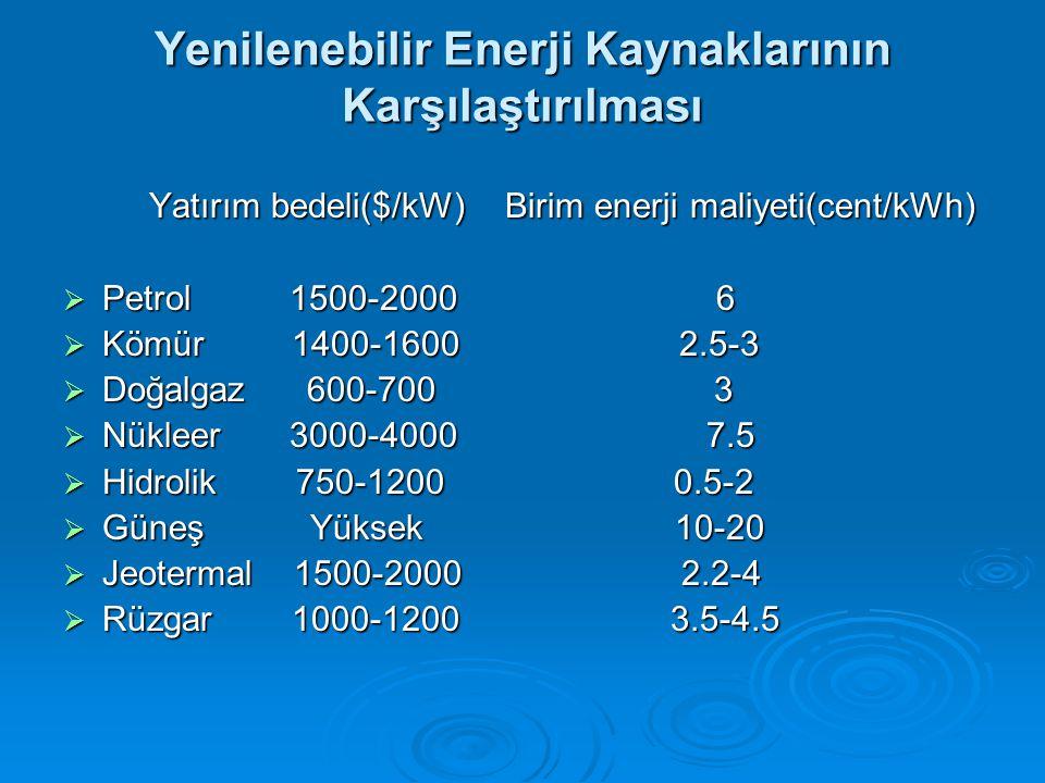 Yenilenebilir Enerji Kaynaklarının Karşılaştırılması Yatırım bedeli($/kW) Birim enerji maliyeti(cent/kWh) Yatırım bedeli($/kW) Birim enerji maliyeti(cent/kWh)  Petrol 1500-2000 6  Kömür 1400-1600 2.5-3  Doğalgaz 600-700 3  Nükleer 3000-4000 7.5  Hidrolik 750-1200 0.5-2  Güneş Yüksek 10-20  Jeotermal 1500-2000 2.2-4  Rüzgar 1000-1200 3.5-4.5