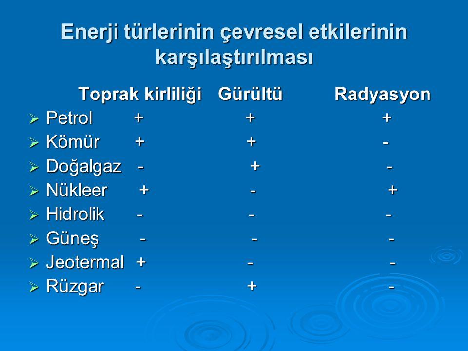 Enerji türlerinin çevresel etkilerinin karşılaştırılması Toprak kirliliği Gürültü Radyasyon Toprak kirliliği Gürültü Radyasyon  Petrol + + +  Kömür + + -  Doğalgaz - + -  Nükleer + - +  Hidrolik - - -  Güneş - - -  Jeotermal + - -  Rüzgar - + -