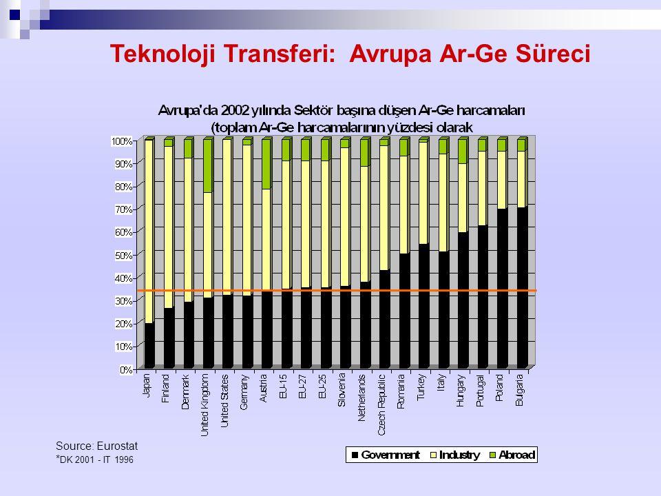 Source: Eurostat * DK 2001 - IT 1996 Teknoloji Transferi: Avrupa Ar-Ge Süreci